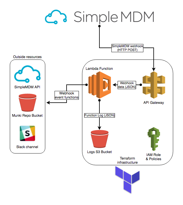 SimpleMDM Webhooks & AWS Lambda – The Rest of the Owl